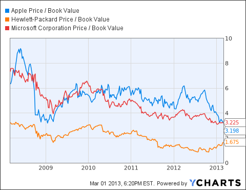 AAPL Price / Book Value Chart