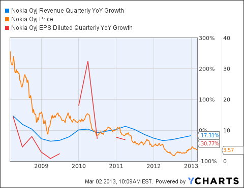 NOK Revenue Quarterly YoY Growth Chart