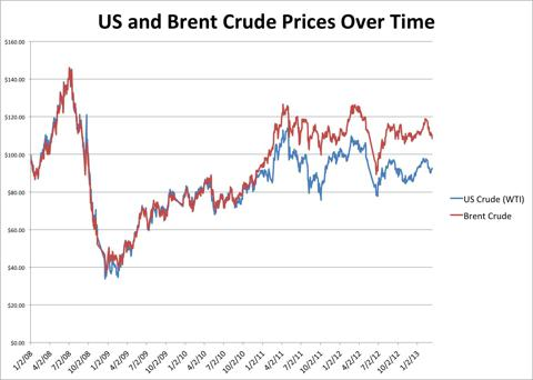 Daily WTI & Brent Crude Prices Over Time