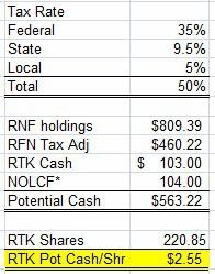 RTK pot cash