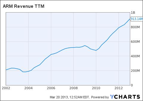 ARMH Revenue TTM Chart