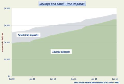 Savings and small time deposits