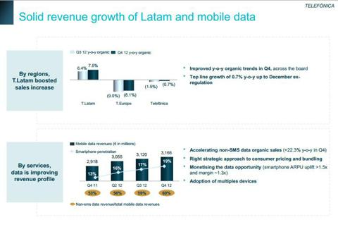 Solid revenue growth of Latin America and mobile data