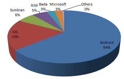 Smartphone Operating System Market Share for August 2012 (Gartner)