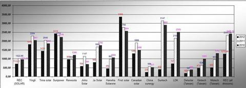 Revenue in million $ for the period 2010 - 2012