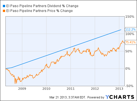 EPB Dividend Chart