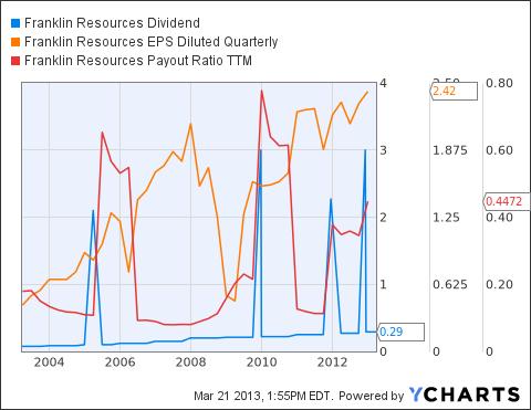 BEN Dividend Chart