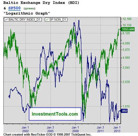 BDI vs. S&P 500