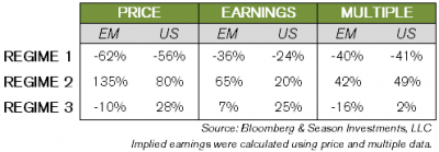 2013-03-12_Price_Earnings_Multiple_table.png