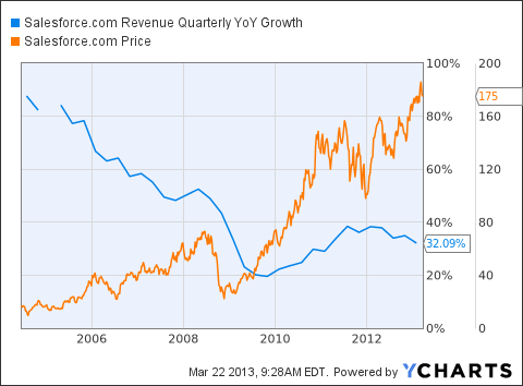 CRM Revenue Quarterly YoY Growth Chart