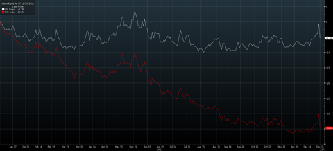Comparison of cash VIX to VIX futures for the year of 2012, stated in VIX points. Source: Bloomberg