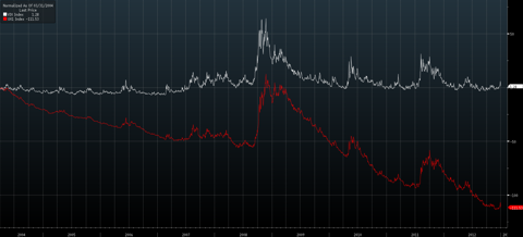 Comparison of VIX cash to futures going back to inception of VIX futures. Source: Bloomberg