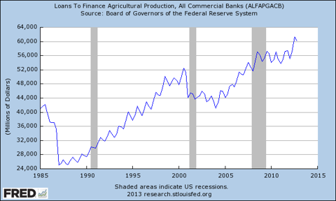 Loans to finance Agricultural Production