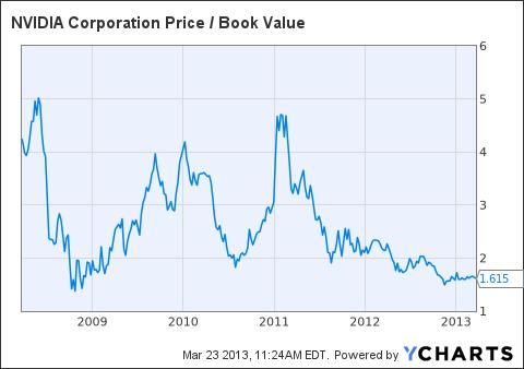 NVDA Price / Book Value Chart