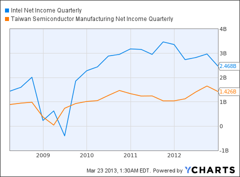 INTC Net Income Quarterly Chart