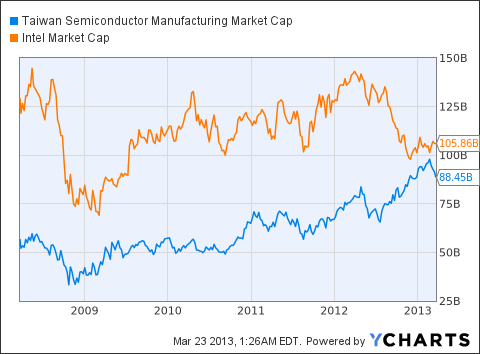 TSM Market Cap Chart