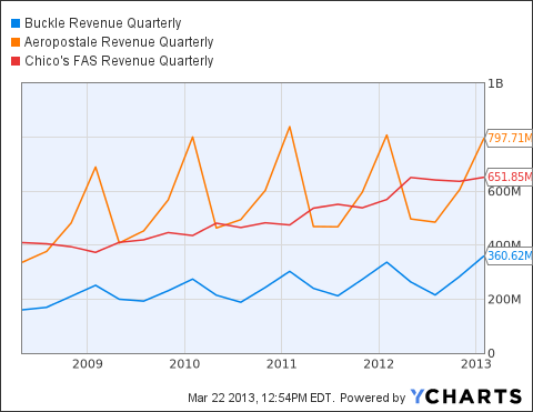BKE Revenue Quarterly Chart