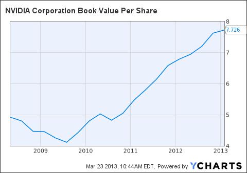NVDA Book Value Per Share Chart