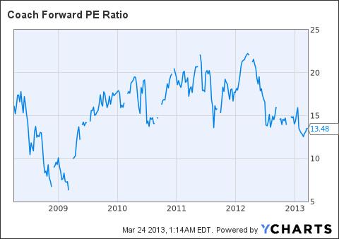 COH Forward PE Ratio Chart