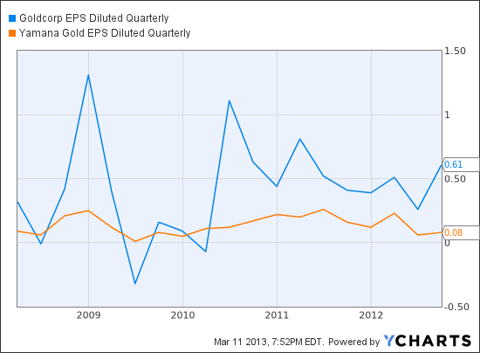 GG EPS Diluted Quarterly Chart