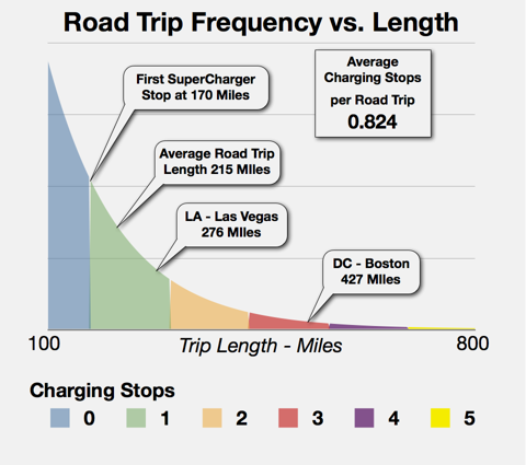 Trip length vs frequency
