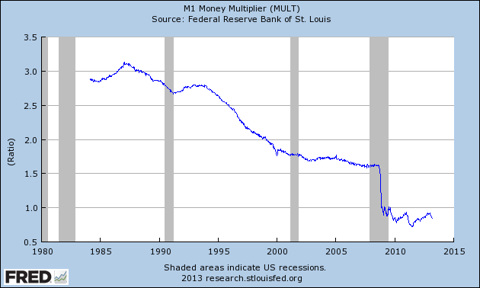Fred Shows Little Growth in Money Multiplier