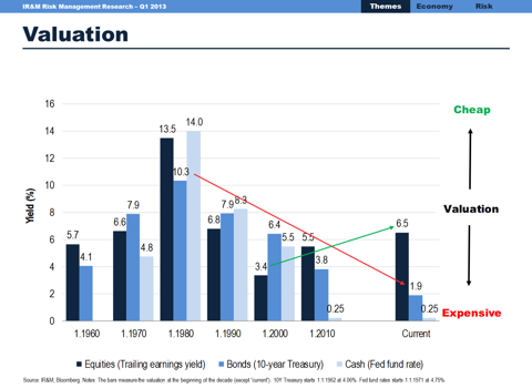 Valuation equities, bonds and cash by decade