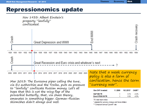 Repressionomics time scale