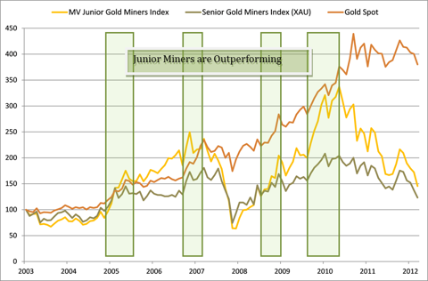 Times of Junior Miner Outperformance