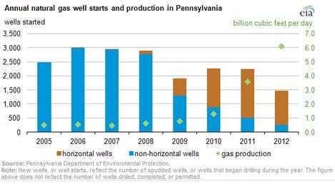 Annual NatGas well starts/prod. in Penn.