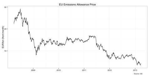 EU Emissions Allowance Price