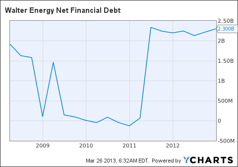 WLT Net Financial Debt Chart