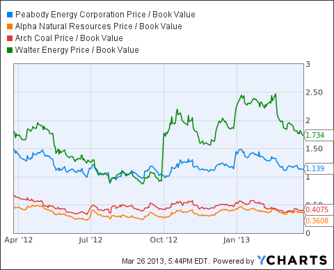 BTU Price / Book Value Chart