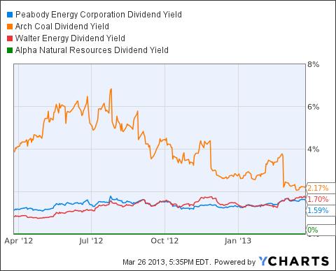 BTU Dividend Yield Chart