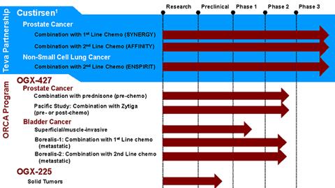 OncoGenex Pipeline