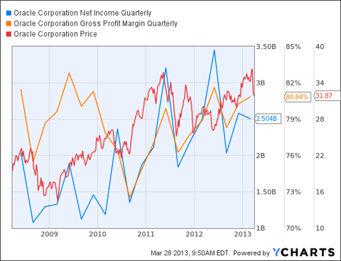ORCL Net Income Quarterly Chart