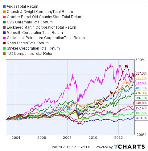 ARG Total Return Price Chart