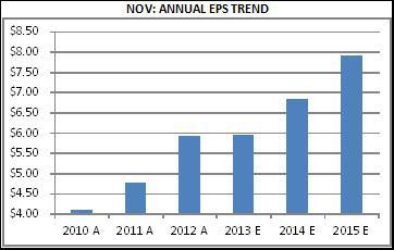 NOV - Annual EPS Trends Till 2015