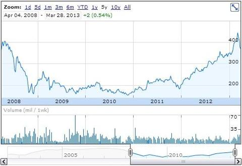 William Hill plc 5 year chart