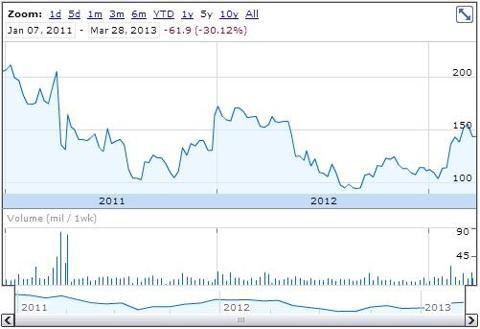 Bwin.party plc chart