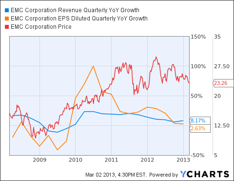 EMC Revenue Quarterly YoY Growth Chart