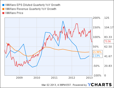 VMW EPS Diluted Quarterly YoY Growth Chart