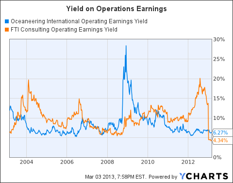 OII Operating Earnings Yield Chart
