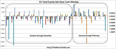 ICI-Equity Total Net New Cash-Weekly