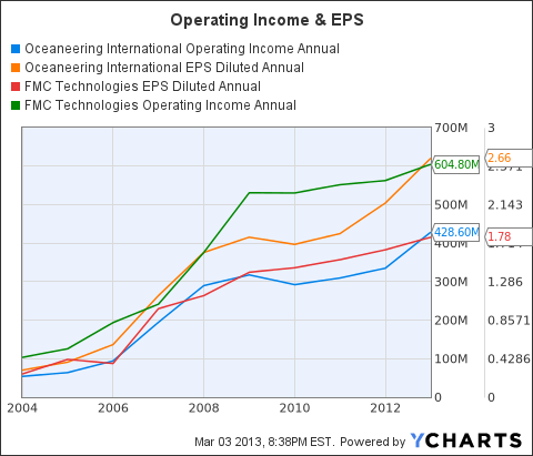 OII Operating Income Annual Chart