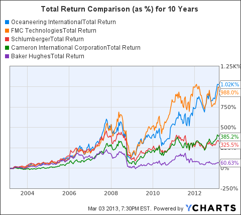 OII Total Return Price Chart