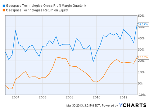 GEOS Gross Profit Margin Quarterly Chart
