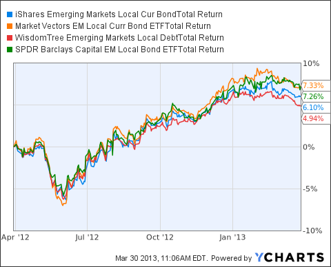 LEMB Total Return Price Chart