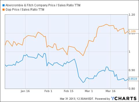 ANF Price / Sales Ratio TTM Chart