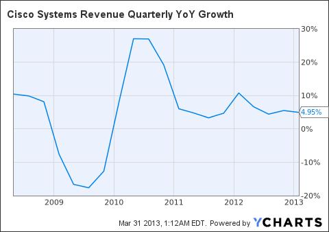 CSCO Revenue Quarterly YoY Growth Chart